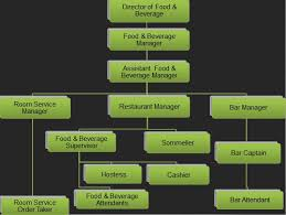 Organizational Chart Food And Beverage Food Beverage Organizational Chart Food And Beverage Trainer