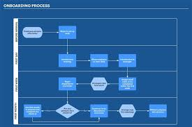 What Is A Process Flowchart A Useful Guide Edraw Max