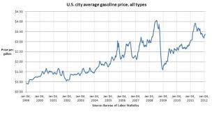 Gas Price Gas Price History
