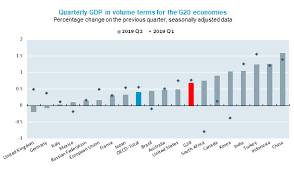 G20 Gdp Growth Second Quarter Of 2019 Oecd Oecd