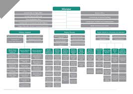 Ministry Organizational Structure
