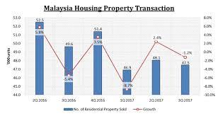 Malaysia House Price Chart 4 Key Insights About Malaysia Housing Market 2018 Stocks