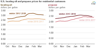 Propane Price Chart Residential Heating Oil And Propane Prices Up From Last