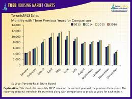 January 2016 Charts Treb Housing Market Charts January 2016