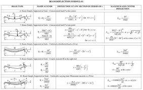 Application Of Beam Deflection Formula Bending Moment