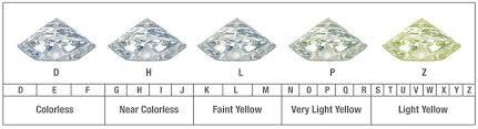4 C S Diamond Chart The 4cs Of Diamonds Diamond Education How To Buy A