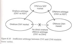 Cny Cnh Spread Chart Read My Summary Analysis Of The Best Nuggets Of Wisdom
