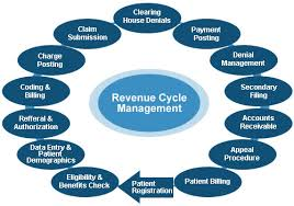 Revenue Cycle Management Flow Chart Unique Hospital Billing Process Flow Diagram Rcm Process Rcm