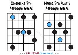 Diatonic Arpeggios Diagrams For Guitar 2 Guitar Command