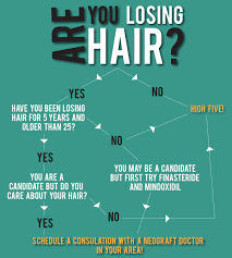 Why Would You Be A Good Candidate How To Know If You Are A Good Candidate For A Hair Transplant