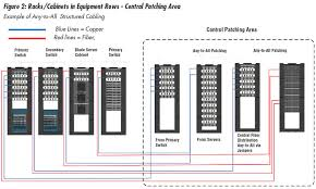 data center cabling point to point versus structured cabling siemon Data Closet Diagram any to all structured cabling system Home Wiring Closet