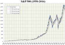 Sp500 Chart Yahoo S P 500 Index Wikipedia