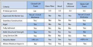 Closed Cell Spray Foam Insulation R Value Chart Gogel Foam Insulation Spray Foam Insulation And Drywall
