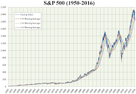 Share Index Charts S P 500 Index Wikipedia