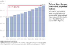 Us Government Height Weight Chart Eight Charts That Show The Growth In Government The Budget