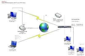 network design different ways of connecting to the internet diagram 5 6 and 7 explain a possible configurations for a vpn client to box and vpn box to box configuration as above it is very important to note the ip