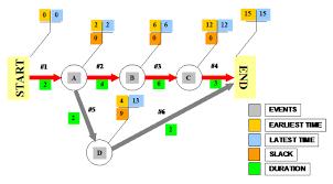 project management   manual methods     e   task flow chartsaoa network arrow diagram aoa network arrow diagram large