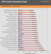 Deepcool Assassin Ii Cpu Cooler Review Pure Overclock Part 5