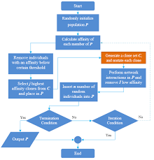 Flow Chart Of The Real Time Ais Algorithm Download