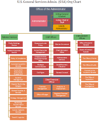 Gsa Fas Organization Chart Gsa Org Chart How Much Do You Know About The Agency Org