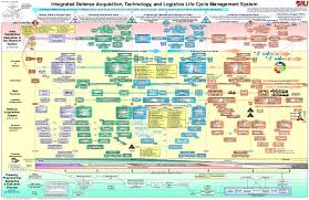 Osd At L Defense Acquisition Process Chart