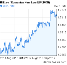 Eur Ron 5 Years Chart Euro Romanian New Leu Rates