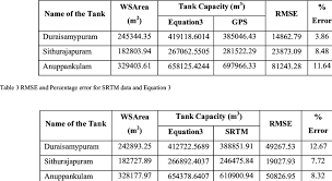 table 2 rmse and percentage error for gps data and equation 3