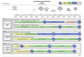 Awesome Free Roadmap Template Best Sample Excellent Recommendation