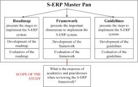 Evaluation Of A Framework For Sustainable Enterprise