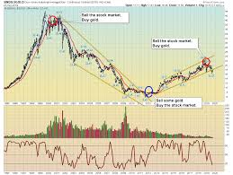 Dare Stock Chart Be Bold And Go For The Gold Kitco News