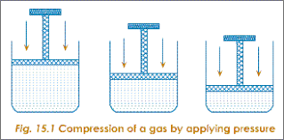 compressibility of gases. gas compression by pressure compressibility of gases n