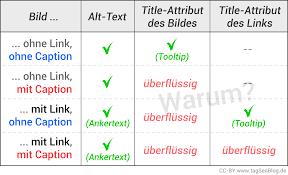 Alt-Text oder Title-Attribut bei Bildern: was ist wichtiger ...