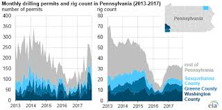 Pa State Government Chart Pennsylvanias Natural Gas Production Continues To Increase