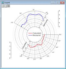 Labview Chart Multiple Plots Help Online Tutorials Polar Graph With Multiple Layers