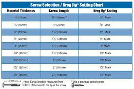 Kreg Screw Length Chart 73 Specific Kreg Jig Screw Length