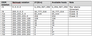 Ip Address And Subnet Mask Chart Subnetting A Primer