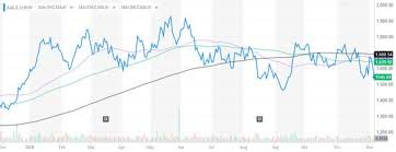 Yahoo Finance Moving Average Charts South African Investor Decreases Stake In Anglo American