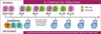 Salary In The 2014 Contract