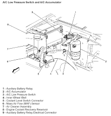 95 chevy astro van fuel pump wiring diagram 95 discover your chevy tahoe fuse box under the hood 95 chevy astro van fuel pump wiring diagram together camaro
