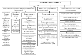 Схема системы налогообложения Рефераты ru Схема системы налогообложения