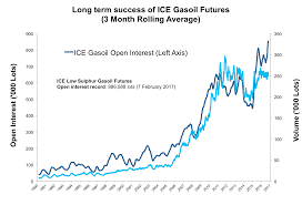 Ice Coffee Futures Chart Ice Gasoil Futures Rising Liquidity In Gasoil Trading