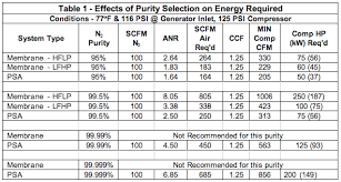 Liquid Nitrogen Gas Conversion Chart The Energy Costs Associated With Nitrogen Specifications