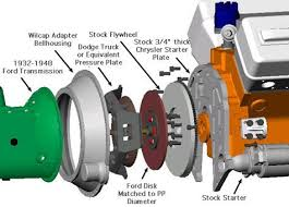 company transmission adapters we offer more than 70 different adapters and we have several hundred different engines and transmissions in our cad library if you can t what your