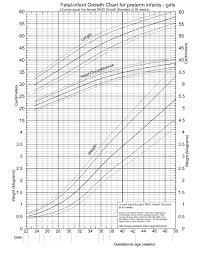 Peditools Fenton Growth Chart Fenton Fetal Infant Growth Chart 2013 Pedchrome Magazine