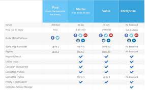 Social Media Comparison Chart Best Social Media Management Tools December 2019 Edition
