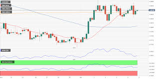 Aud Usd Forecast Selling Interest Keen Around 0 6865