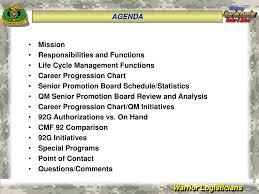 Ppt Quartermaster Enlisted Personnel Proponent Office