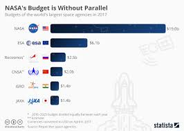 out of this world nasa s budget is out parallel anirudh  infographic nasa s budget is out parallel statista