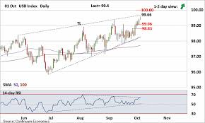 Forex Analysis Chart Usd Index Dxy Update Looking For