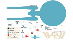 Enterprise Size Comparison Chart A Size Comparison Chart Of 20 Real Life Spaceships With The